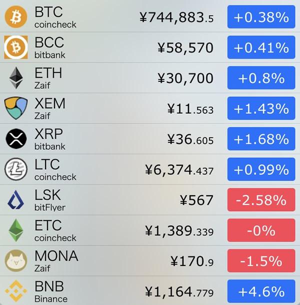 仮想通貨価格-前日比-8月27日