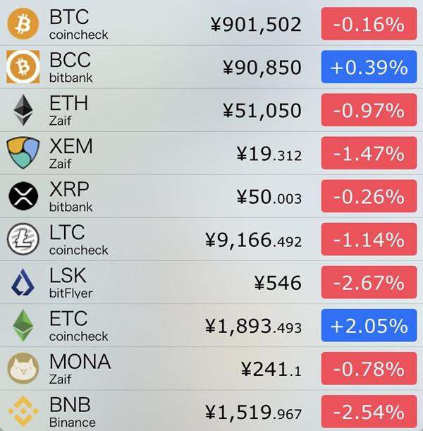 仮想通貨価格-前日比-7月30日