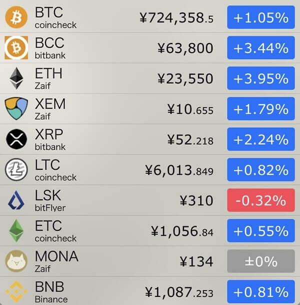 11月5日仮想通貨前日比