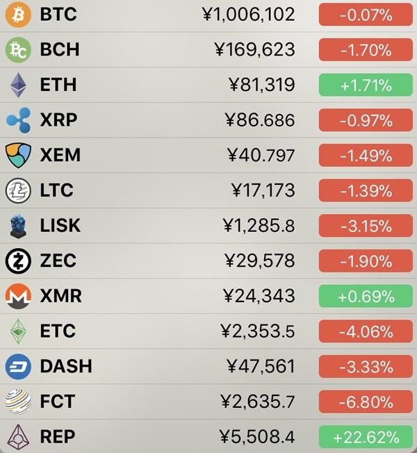 仮想通貨価格-前日比-5月9日