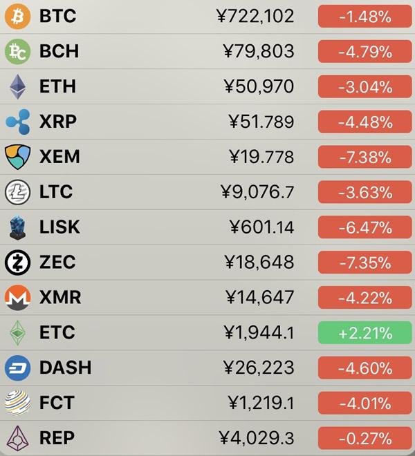 仮想通貨価格-前日比-7月6日