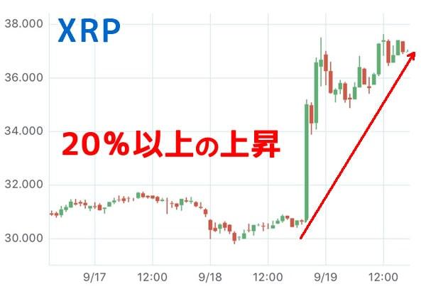 リップルXRP高騰