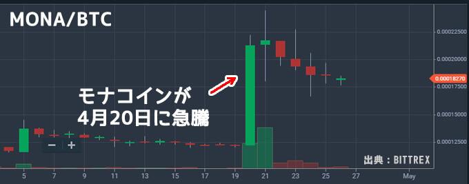 モナコインチャート
