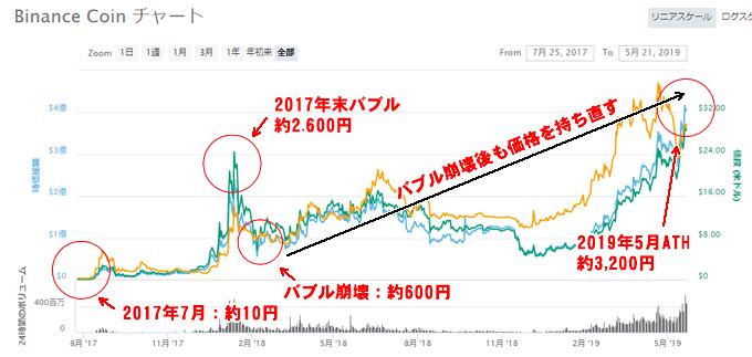 BNB価格推移チャート