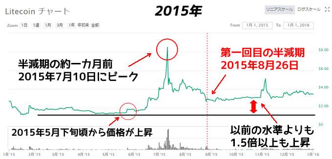 ライトコイン(LTC)半減期チャート価格