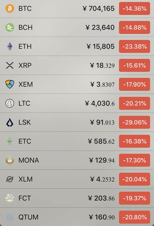仮想通貨価格の前日比