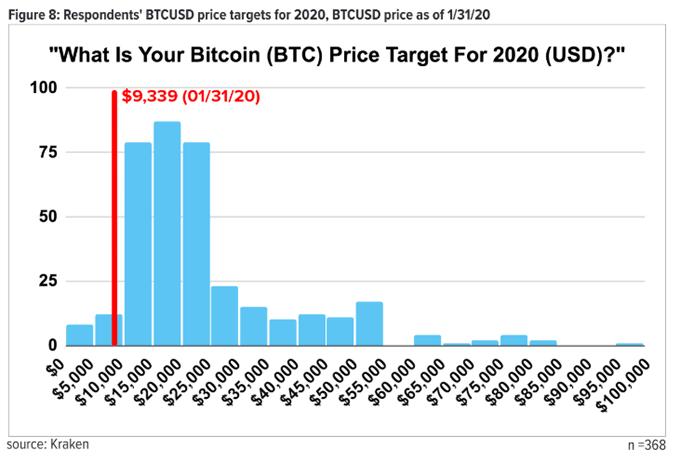 ビットコイン価格予想240万円 クラーケン