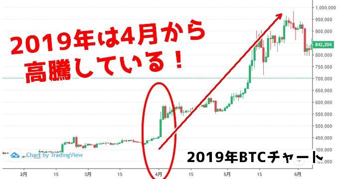 2019年4月のビットコインチャート
