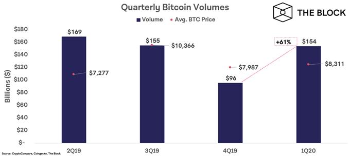 ビットコイン1Qの取引量増加