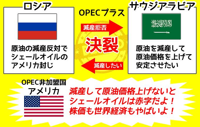 原油の減産合意(OPEC)は価格になぜ影響するのか