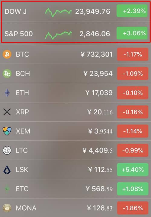 4月15日仮想通貨価格の前日比