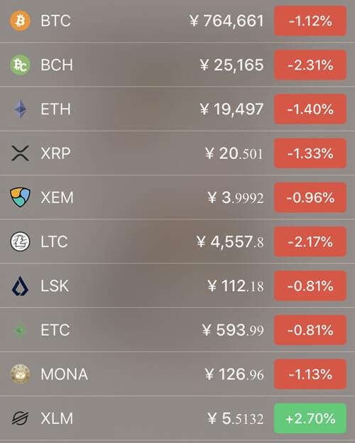 4月20日仮想通貨価格の前日比