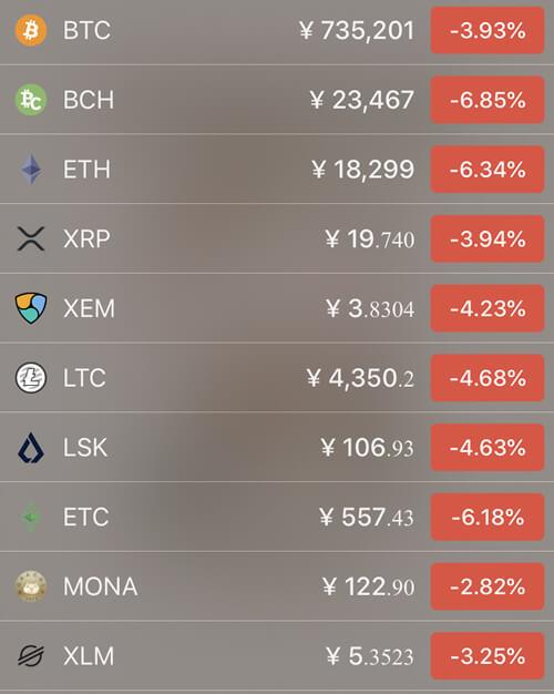 4月21日仮想通貨価格の前日比