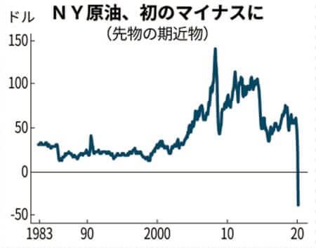 原油先物マイナス価格