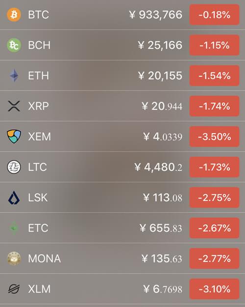 5月11日仮想通貨価格の前日比