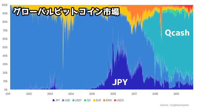 世界のビットコイン市場