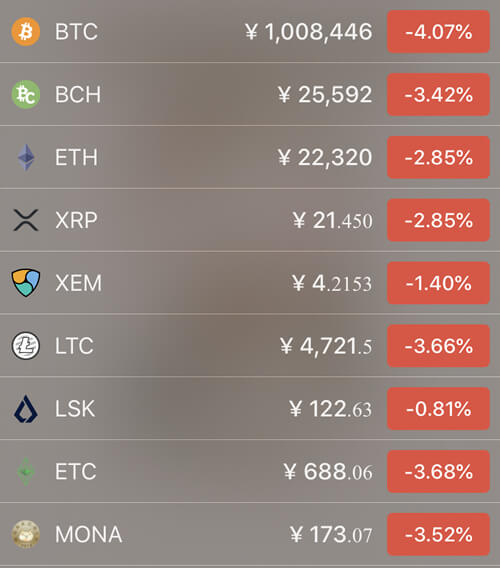5月21日仮想通貨価格の前日比