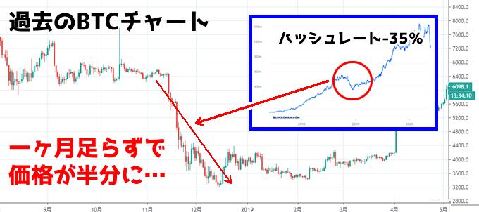 ハッシュレートとBTC価格の関係