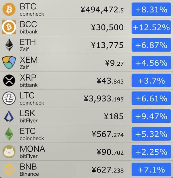 11月29日仮想通貨前日比