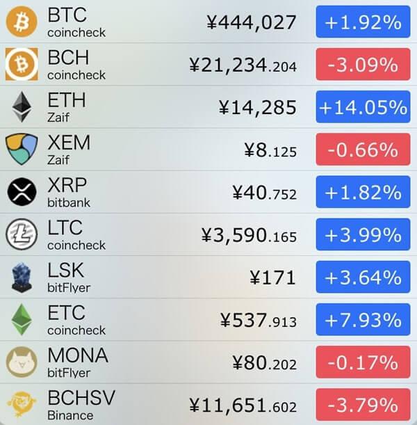 12月23日仮想通貨前日比