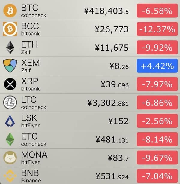 11月27日仮想通貨前日比