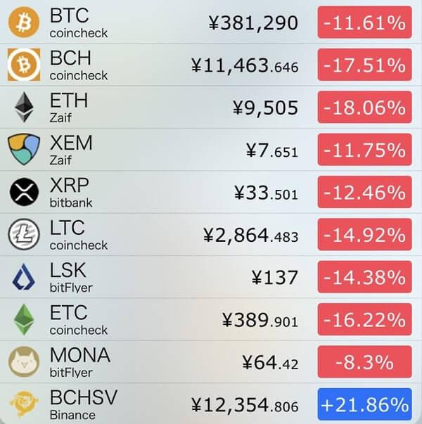 12月7日仮想通貨前日比