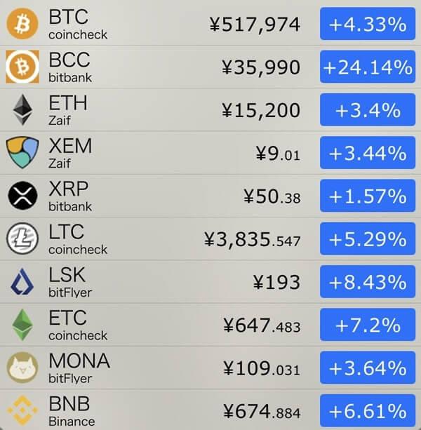 11月21日仮想通貨前日比