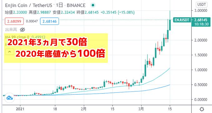 NFT銘柄エンジンコイン(ENJ)チャート