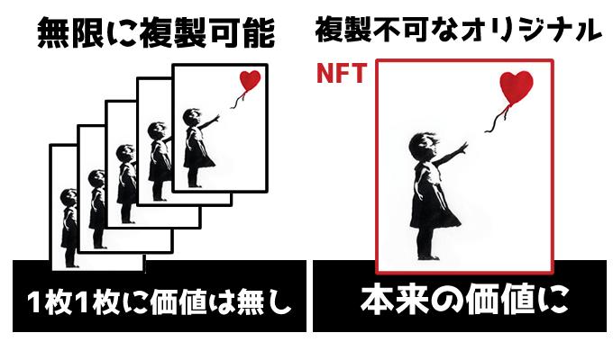 NFT例え