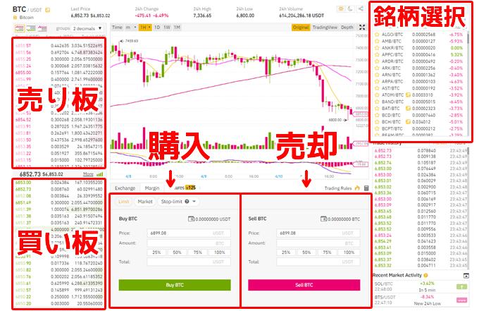 Binance(バイナンス)通貨の購入方法