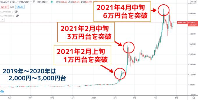 BNB(バイナンスコイン)チャート