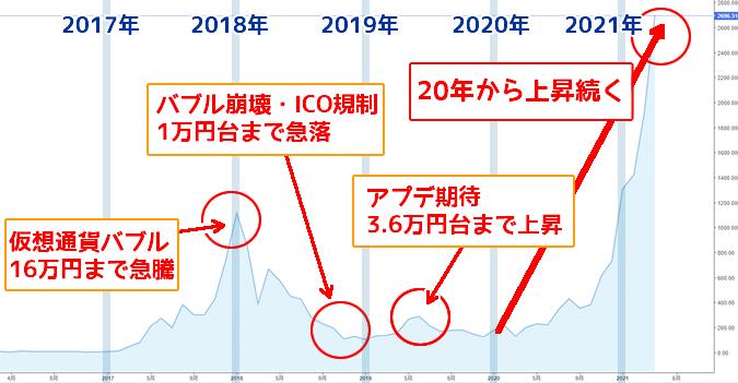 イーサリアム(ETH)過去のチャート