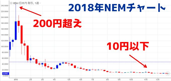 ネム(NEM)2018年過去のチャート