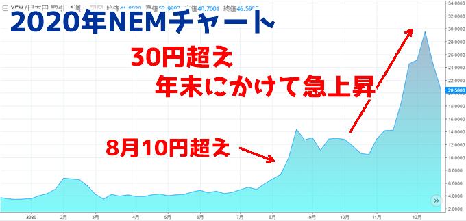 ネム(NEM)2020年過去のチャート