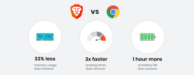 Braveはページ表示が高速