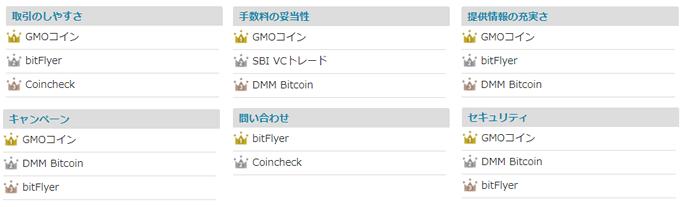 ユーザーが選んだ仮想通貨取引所ランキング
