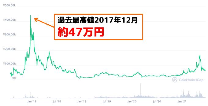 ビットコインキャッシュ(BCH)過去最高値は47万円