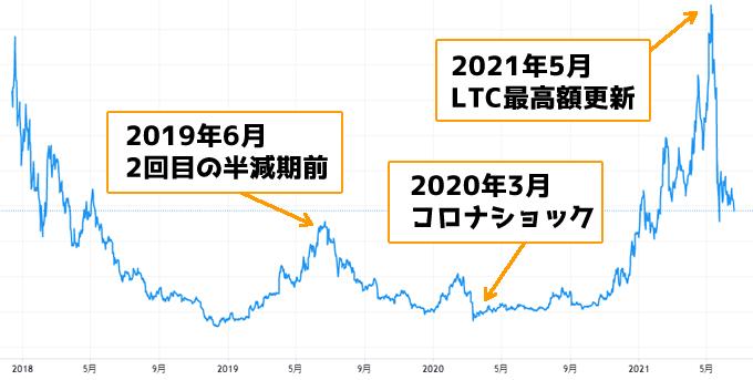 ライトコイン過去のチャート