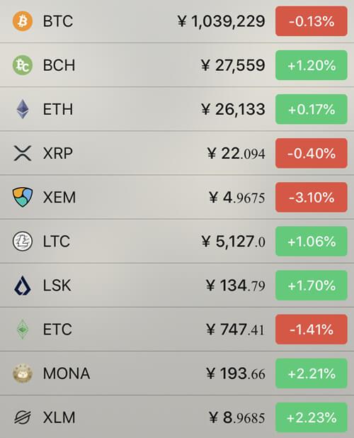 6月4日仮想通貨価格の前日比